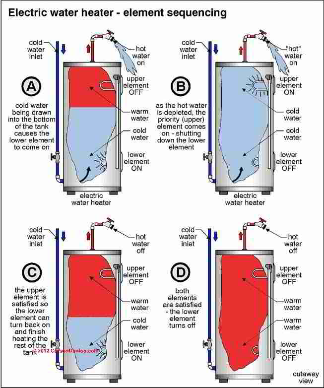 How Does A Water Heater Work Beltz Home Service Co